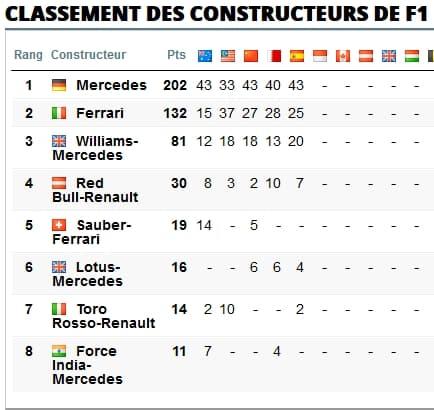 constructeurs F1